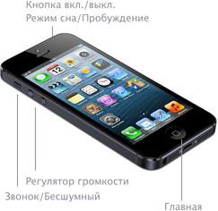 Кнопки на iPhone